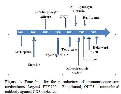 current-trends-cardiology-monoclonal