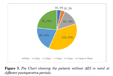 current-trends-cardiology-patients