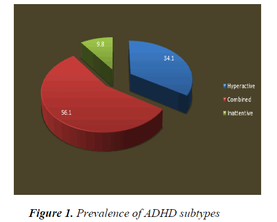currentpediatrics-ADHD-subtypes