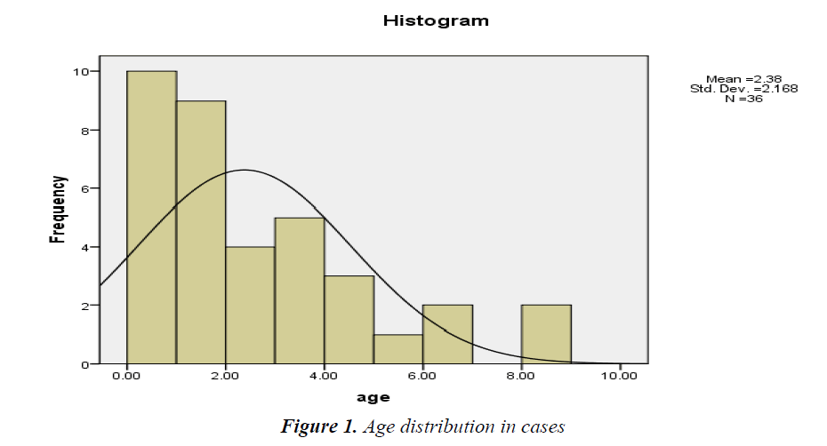 currentpediatrics-Age-distribution