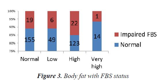 currentpediatrics-Body-fat