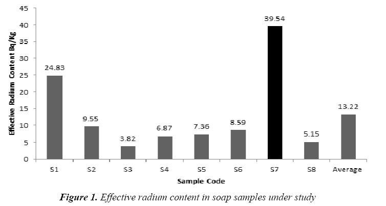 currentpediatrics-Effective-radium