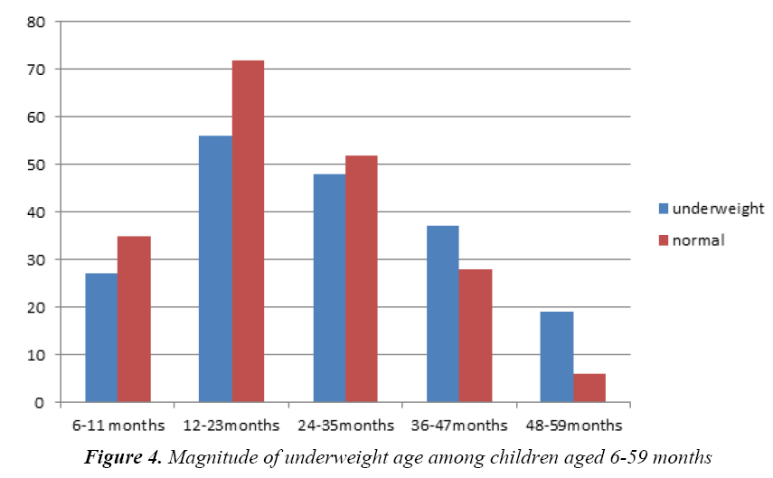 currentpediatrics-Magnitude-underweight