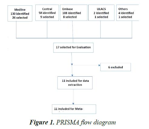 currentpediatrics-PRISMA-flow