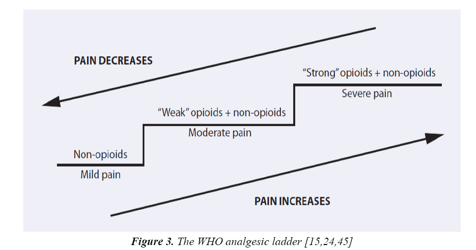 currentpediatrics-WHO-analgesic-ladder
