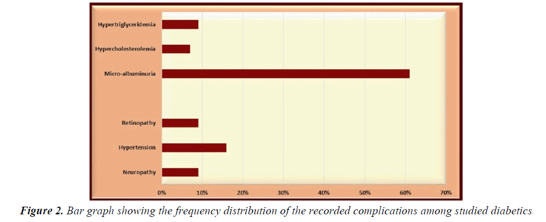 currentpediatrics-frequency-distribution