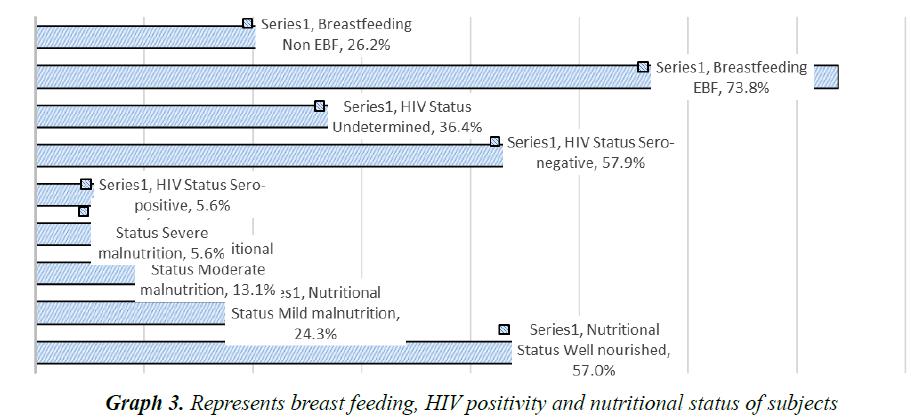 currentpediatrics-nutritional-status