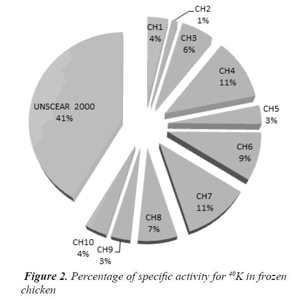 currentpediatrics-specific-activity