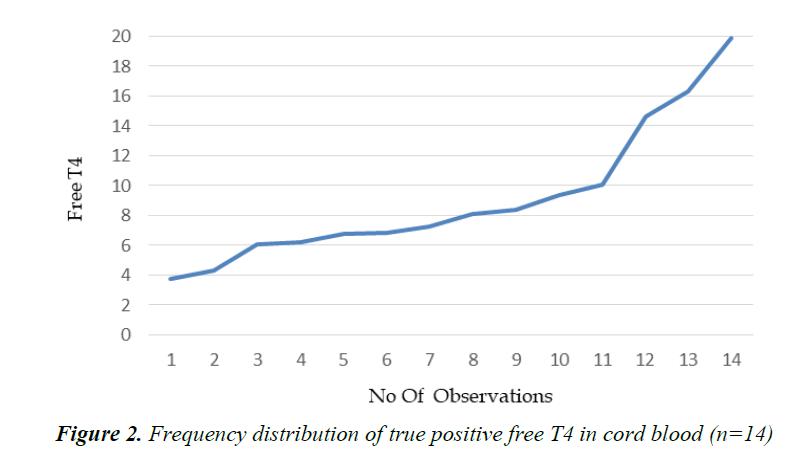 currentpediatrics-true-positive