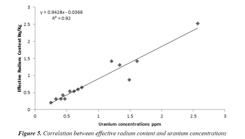 currentpediatrics-uranium-concentrations