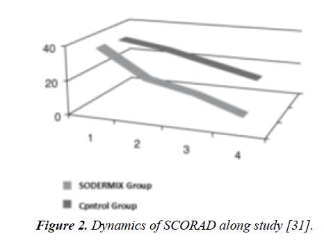 dermatology-research-skin-care-Dynamics-SCORAD