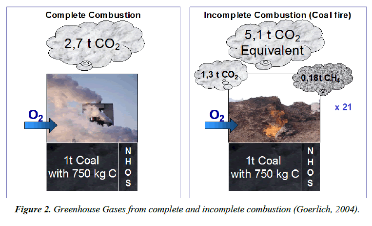 environmental-Greenhouse-Gases
