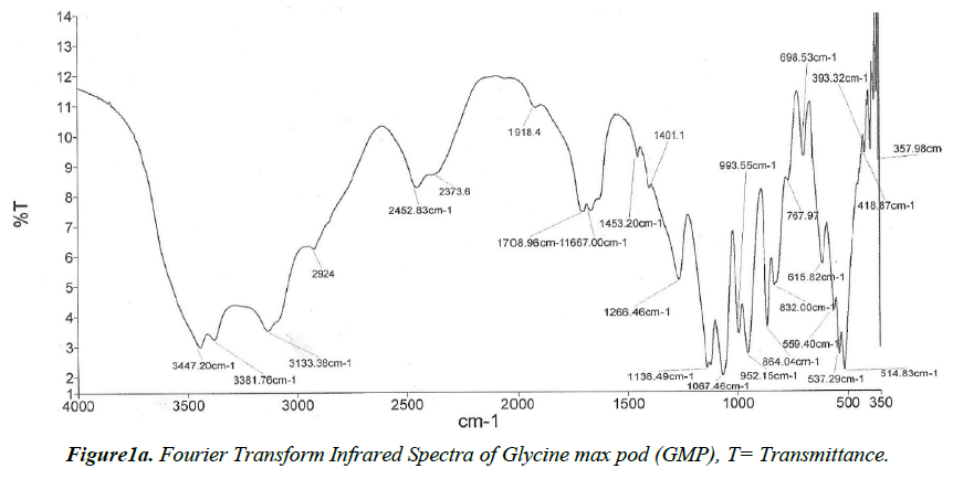 environmental-Infrared-Spectra
