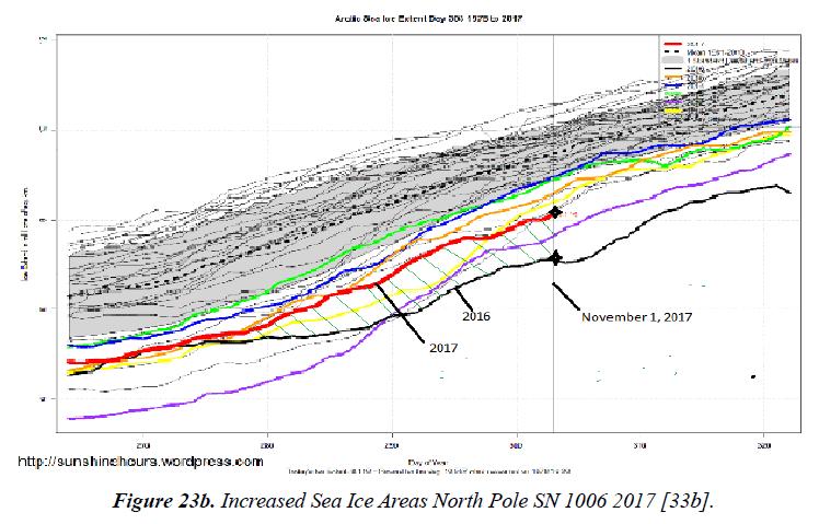 environmental-Sea-Ice-Areas