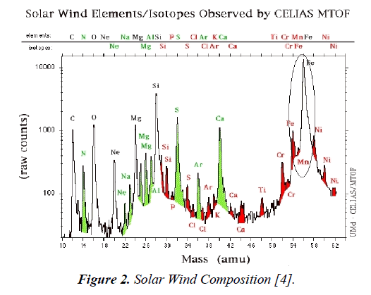 environmental-Solar-Wind-Composition