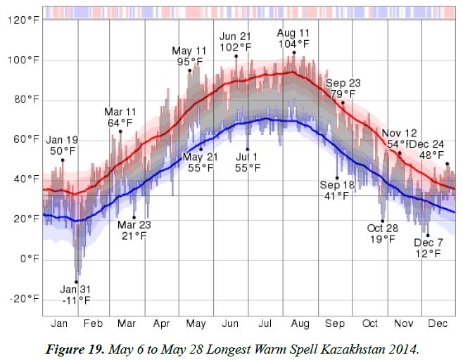 environmental-Warm-Spell-Kazakhstan