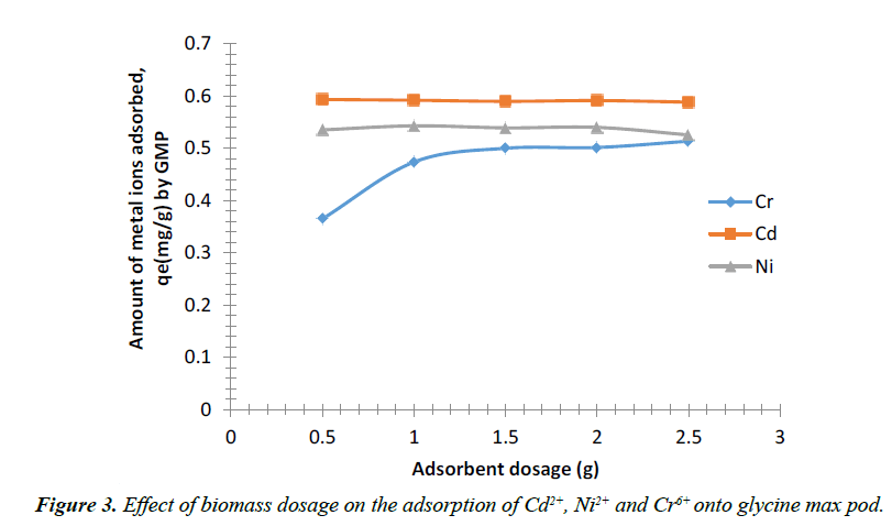 environmental-biomass-dosage