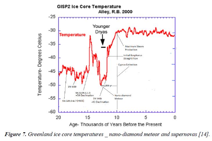 environmental-ice-core-temperatures