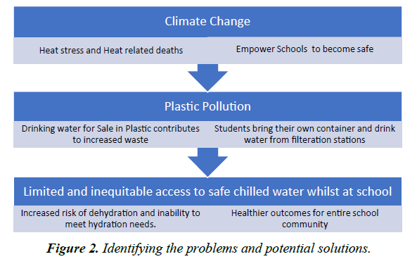 environmental-potential-solutions