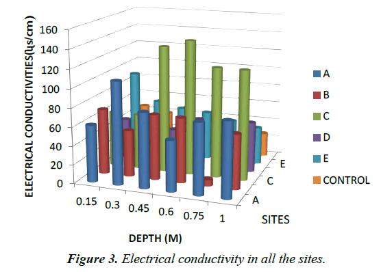 environmental-risk-Electrical-conductivity