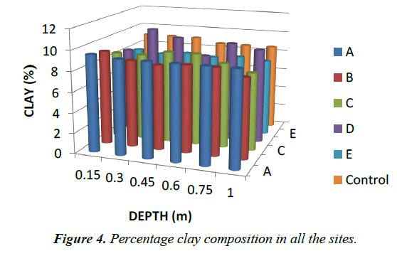 environmental-risk-Percentage-clay