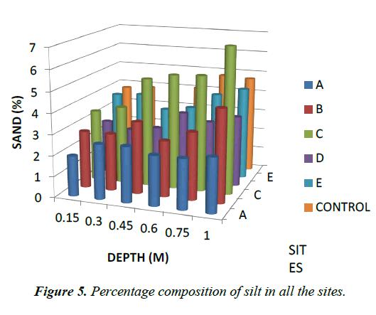 environmental-risk-Percentage-composition