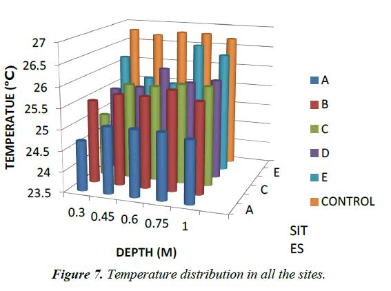 environmental-risk-Temperature-distribution
