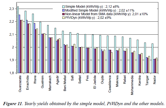 environmental-risk-Yearly-yields-obtained