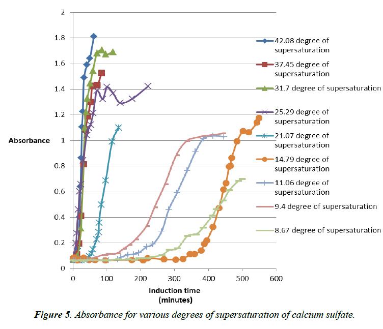 environmental-risk-assessment-Absorbance-various-degrees