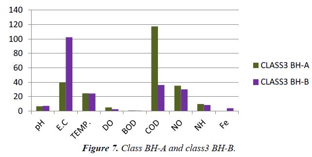 environmental-risk-assessment-Class-BH-A-class3-BH-B