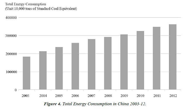 environmental-risk-assessment-Energy-Consumption