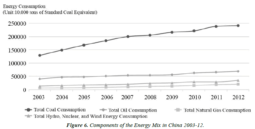 environmental-risk-assessment-Energy-Mix