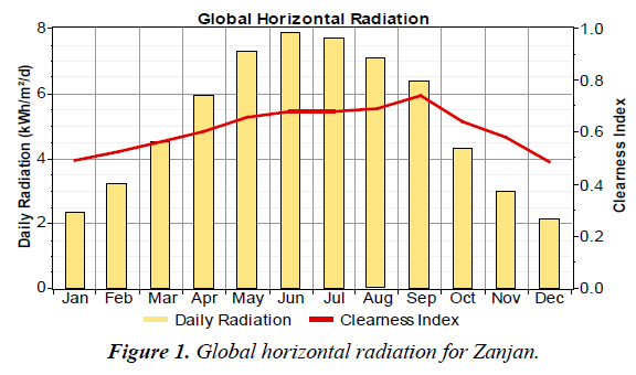 environmental-risk-assessment-Global-horizontal-radiation