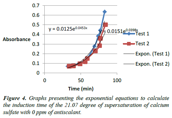 environmental-risk-assessment-Graphs-presenting-exponential
