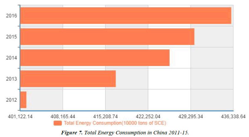environmental-risk-assessment-Total-Energy-Consumption