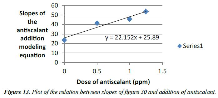 environmental-risk-assessment-addition-antiscalant