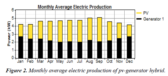 environmental-risk-assessment-average-electric-production