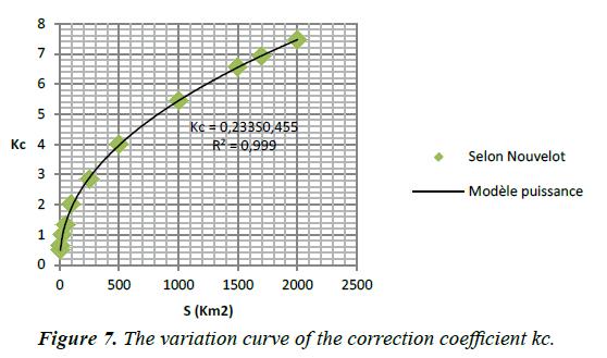environmental-risk-assessment-correction-coefficient