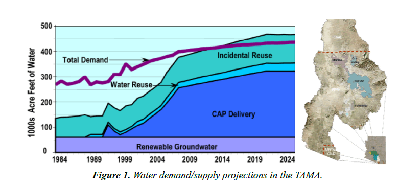 environmental-risk-assessment-demand-supply-projections