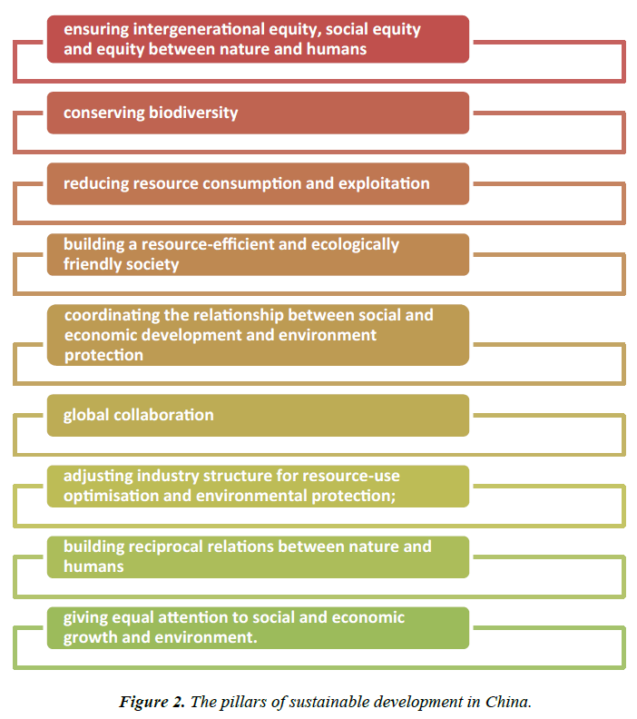 environmental-risk-assessment-development