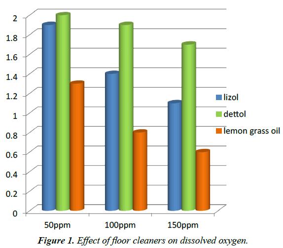 environmental-risk-assessment-dissolved-oxygen