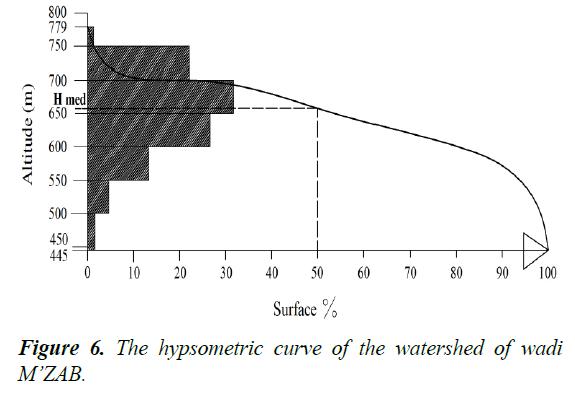 environmental-risk-assessment-hypsometric-curve