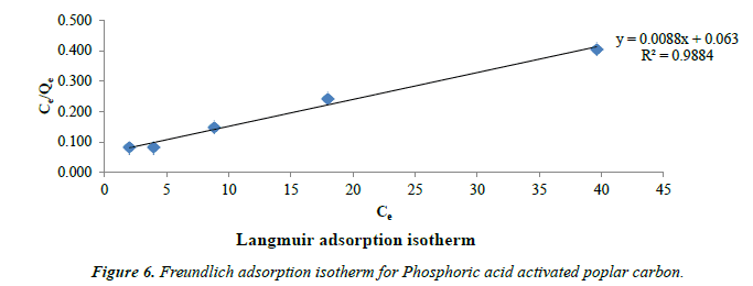 environmental-risk-assessment-isotherm
