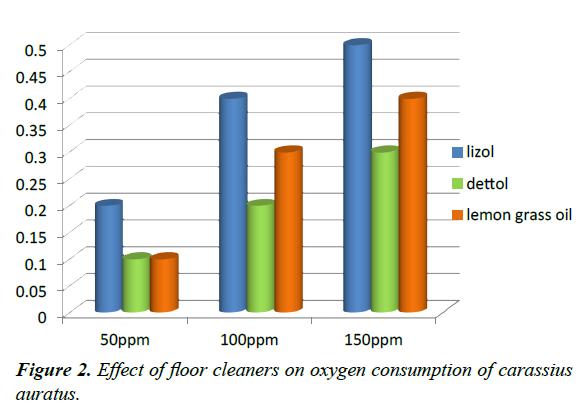 environmental-risk-assessment-oxygen-consumption-carassius