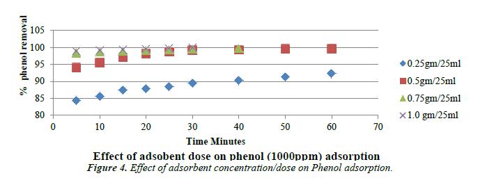environmental-risk-assessment-phenol