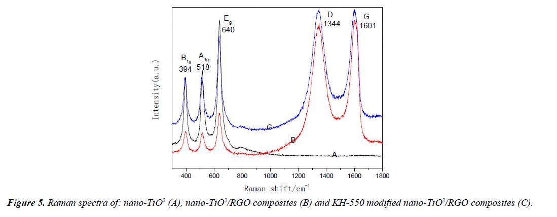 environmental-risk-assessment-remediation-Raman-spectra