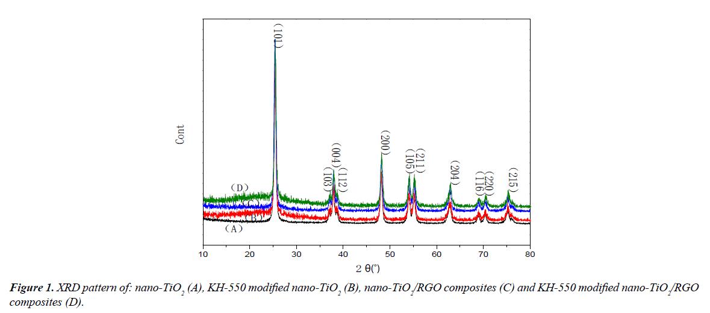 environmental-risk-assessment-remediation-modified-nano