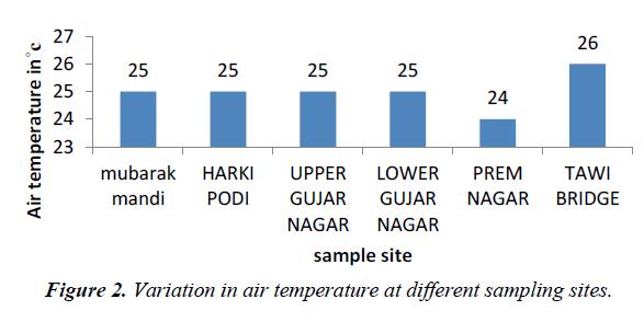 environmental-risk-assessment-remediation-sampling-sites