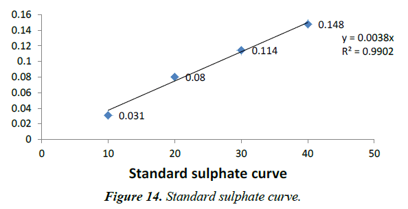 environmental-risk-assessment-remediation-sulphate-curve
