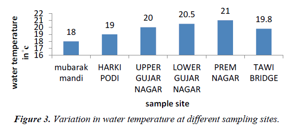 environmental-risk-assessment-remediation-water-temperature